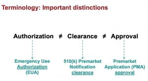 Authorization vs Clearance vs Approval