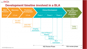 The Biologics License Application Timeline – A Long, Long Road